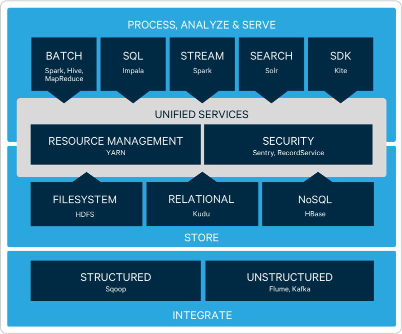 The Hadoop Stack