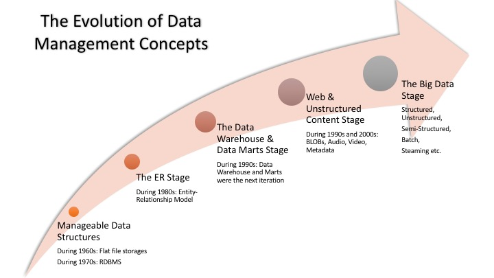 The Evolution of Data Management Concepts